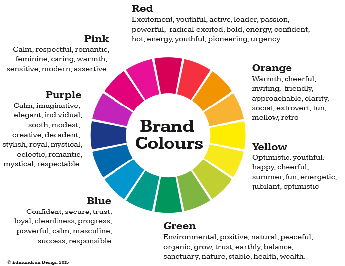 Elements Of Art And Their Meaning : How important is colour in your brand edmundson design